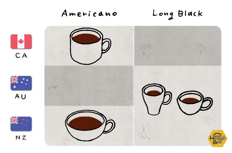 アメリカーノとロング・ブラック