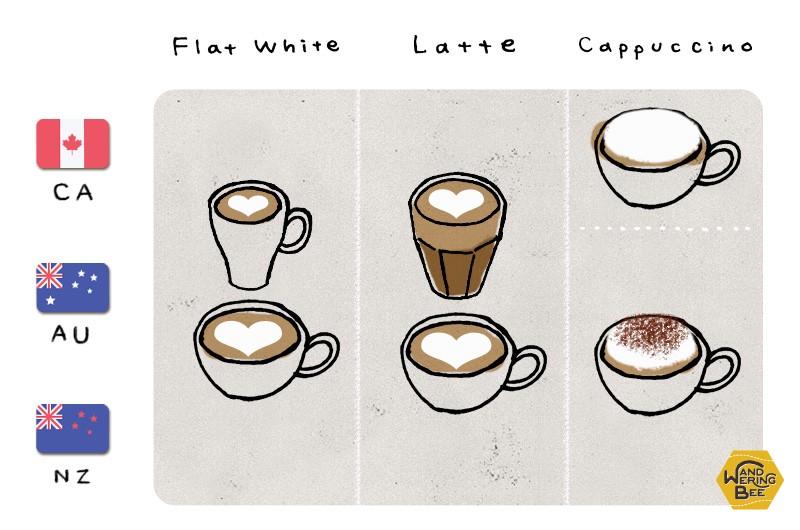 フラット・ホワイト、ラテ、カプチーノはホワイトコーヒー代表